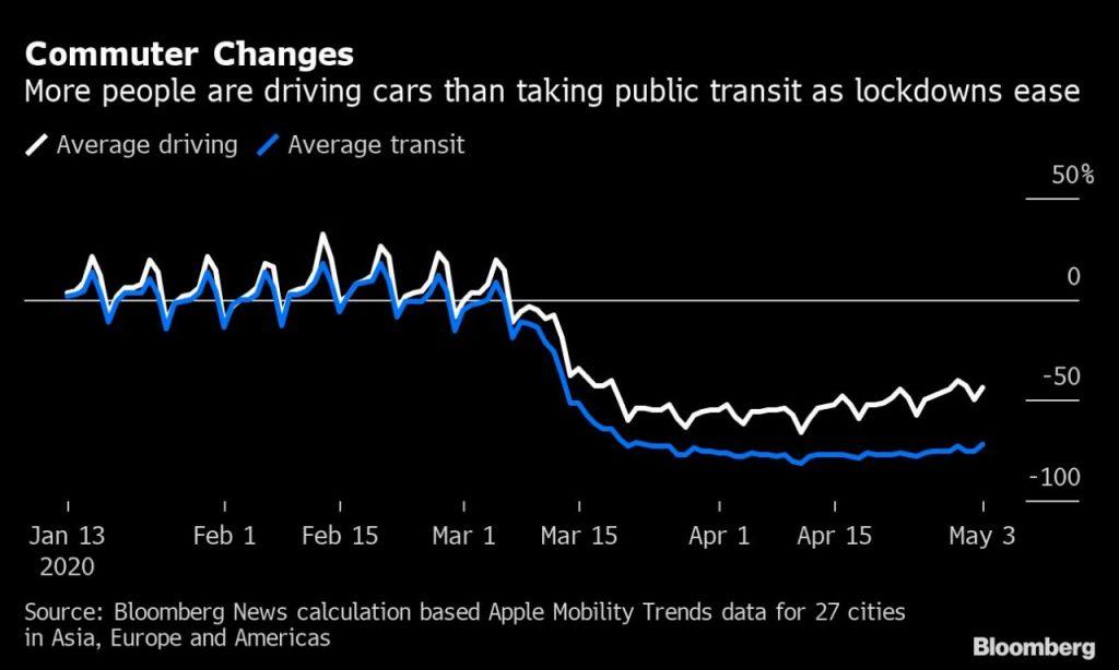 Gráfico muestra que crece preferencia por automóvil