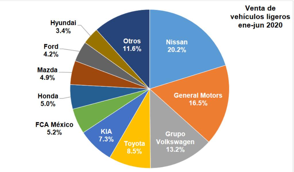 Nissan hegemoniza las ventas entre enero y junio de 2020.