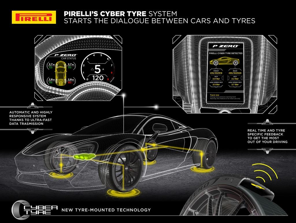 Cyber Tire