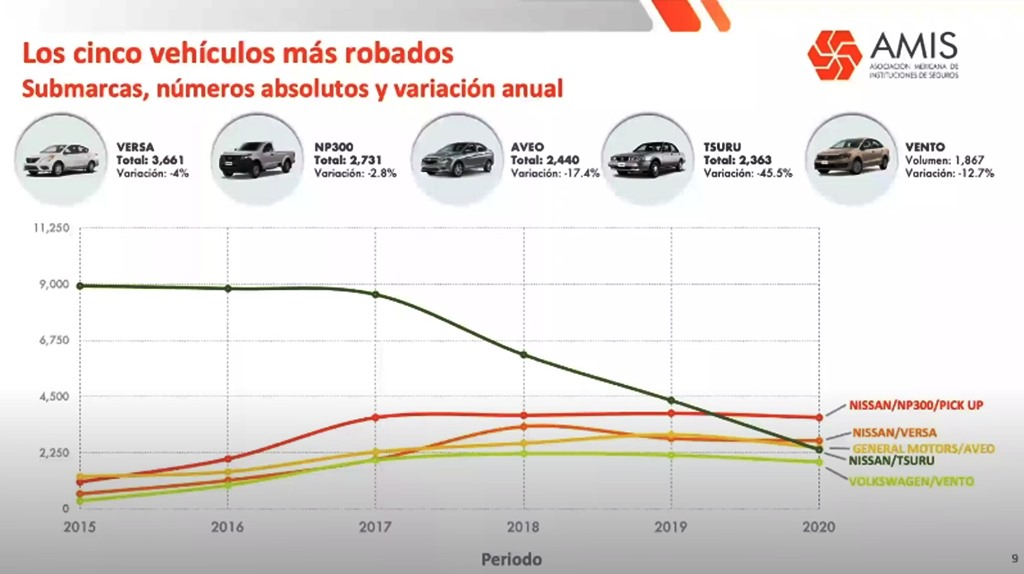 autos más robados